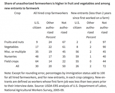 Immigration and the Rural Workforce (USDA- ERS).