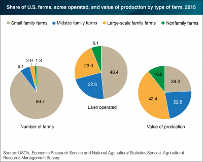 small farm economics in the u s a / profile of farms with livestock in the united the census of agriculture shows that there were 1,315,051 farms in the united states in 1997 that had some kind of livestock on the farm or had sales from livestock small farms comprised 23 percent of farms with confined livestock.