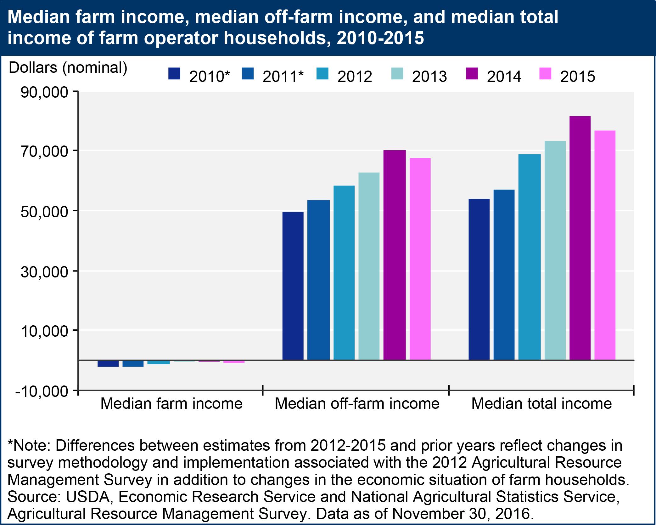 economics and national income