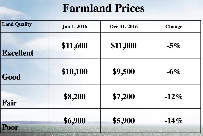 Farmland Values, Agricultural Prices, and Farm Income • Farm