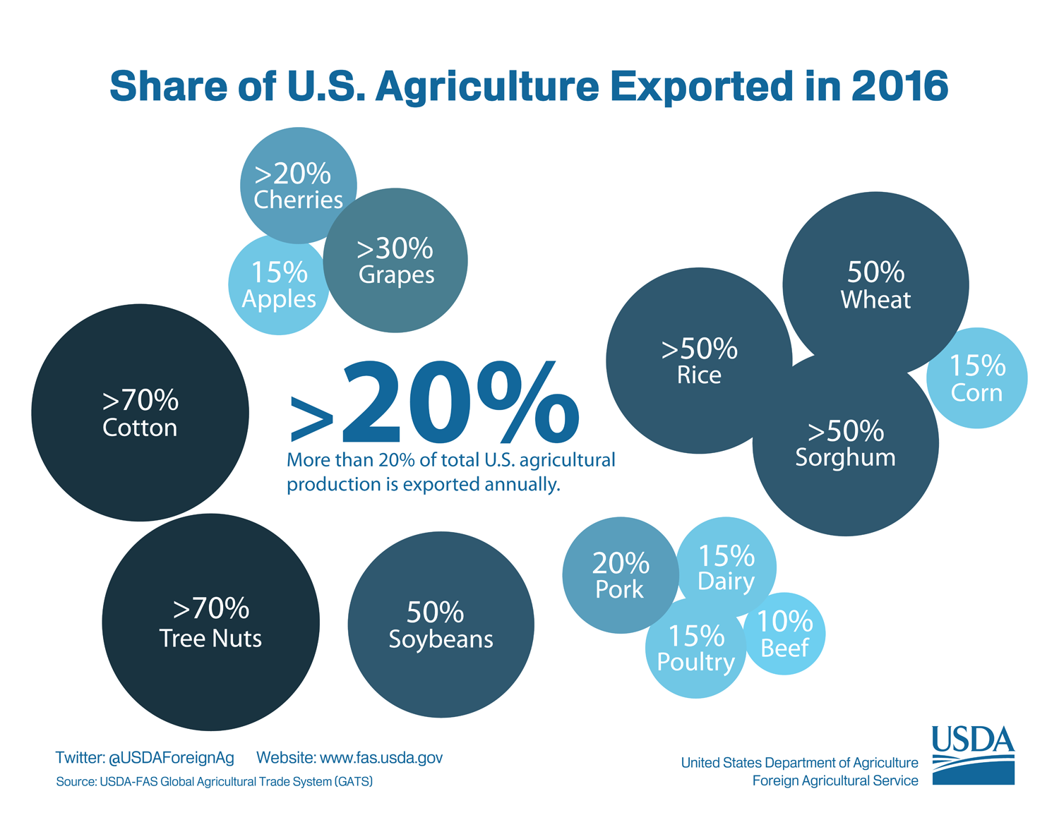 U S  Ag Exports to China: Soybeans and Corn • Farm Policy News