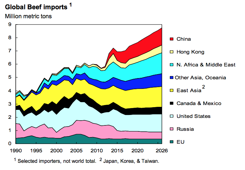 Policy Change on U S  Beef Exports to China- Early Impacts