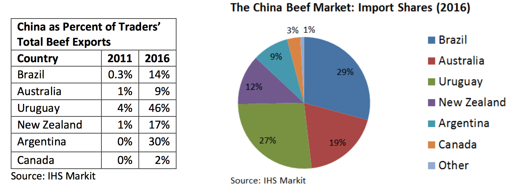USDA-FAS Report: China's Meat and Poultry Import Forecast