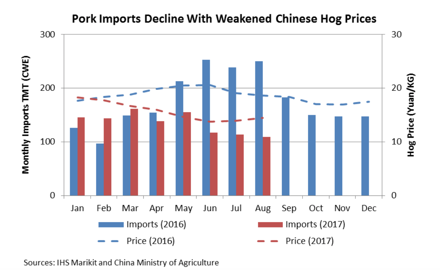 USDA-FAS Report: China's Meat and Poultry Import Forecast, 2018