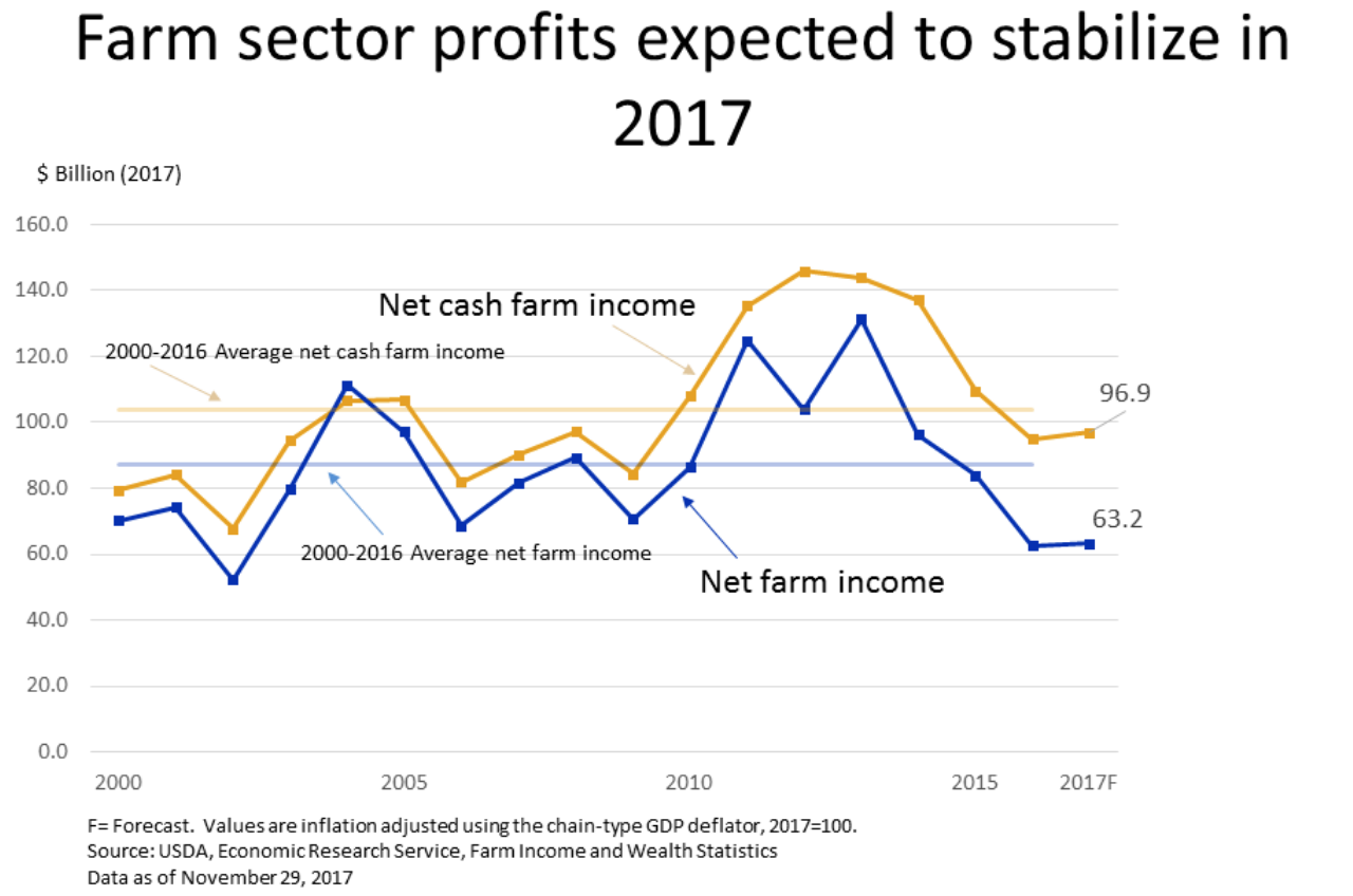 2017 us farm income forecast november update farm policy news usda economic research service webinar farm income and financial forecasts november 2017 update november 29 2017 pooptronica Image collections