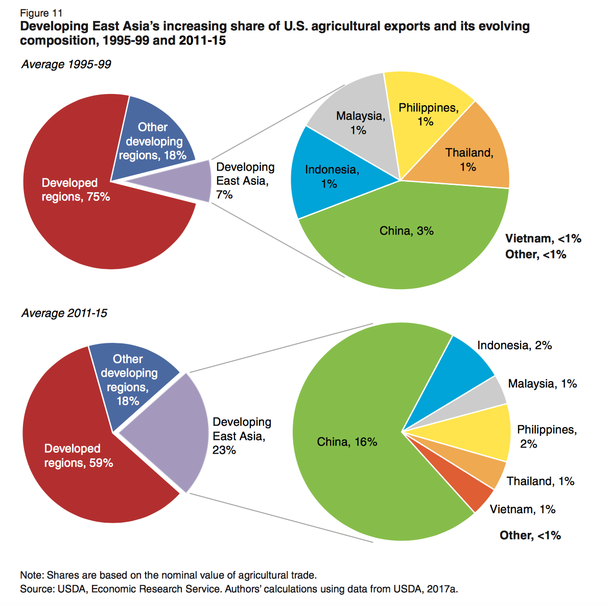 U S  Ag Exports Remain Strong, But Global Share Declines as