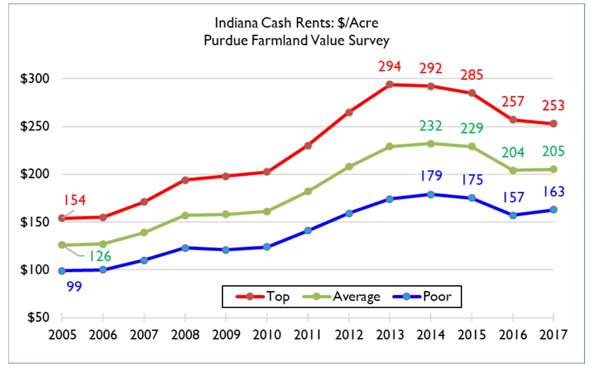2018 Purdue University Outlook: Cash Rents, Farmland Values, Corn