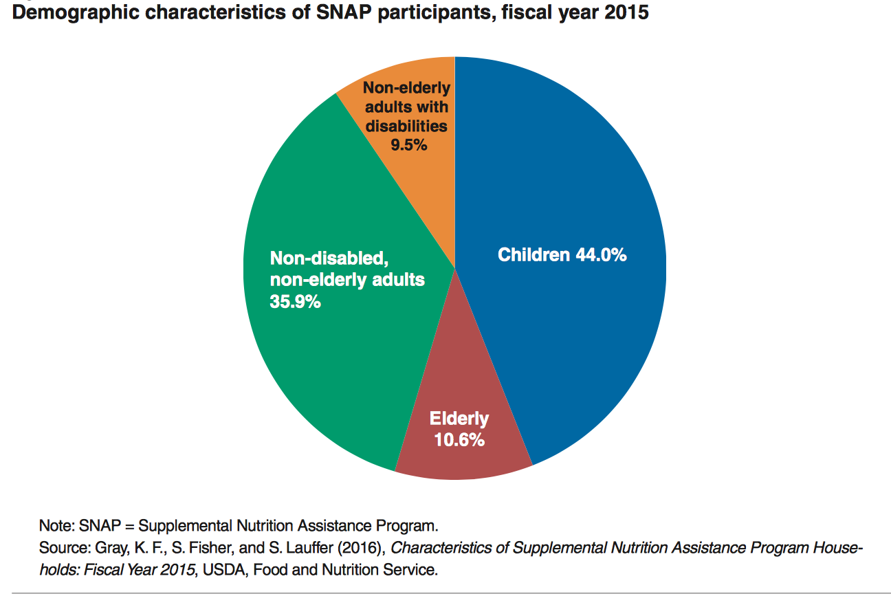 Focus on SNAP, the Largest Farm Bill Program • Farm Policy News