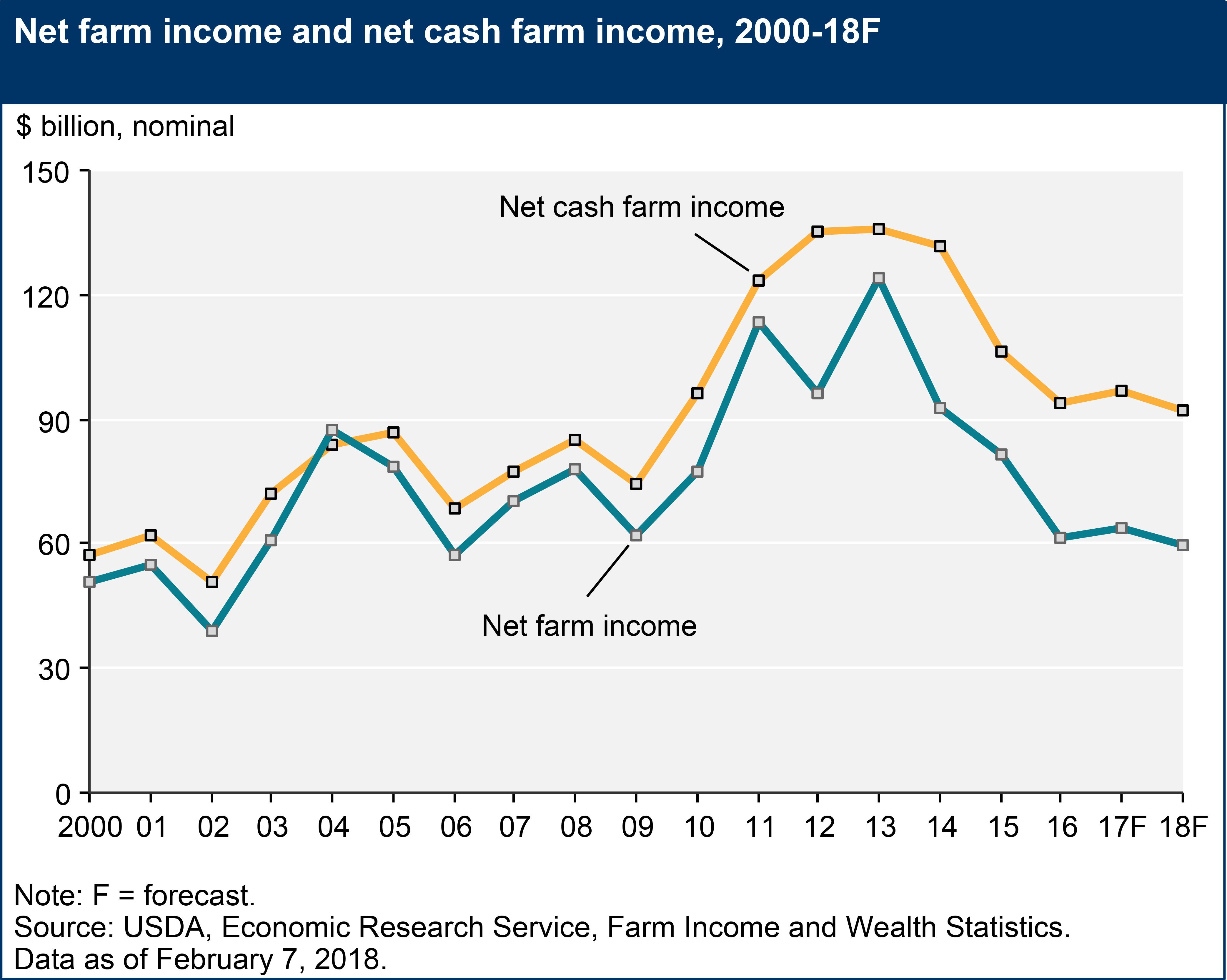 2018 u s  farm income forecast released  u2022 farm policy news
