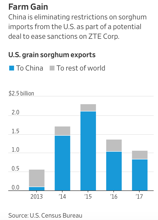 China Lifts Sorghum Tariffs, Agrees to Purchase More U S
