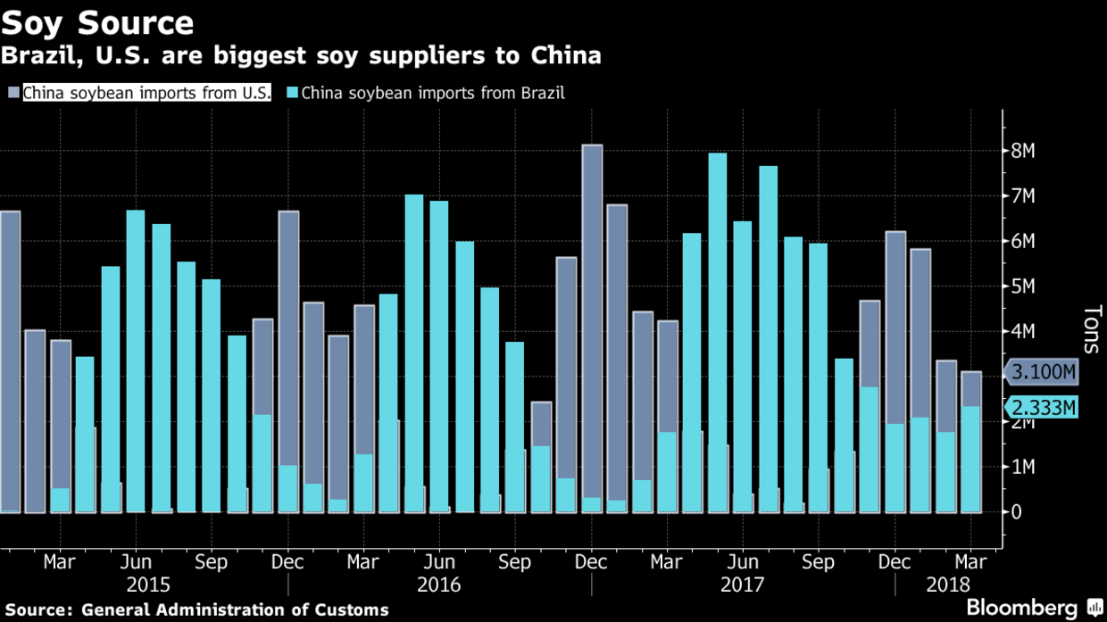 In Retaliation for U S  Tariffs, China Targets Soybeans