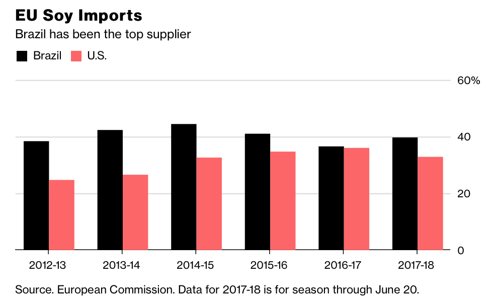 Looming U S - China Trade Battle: Soybean Trade Flows and
