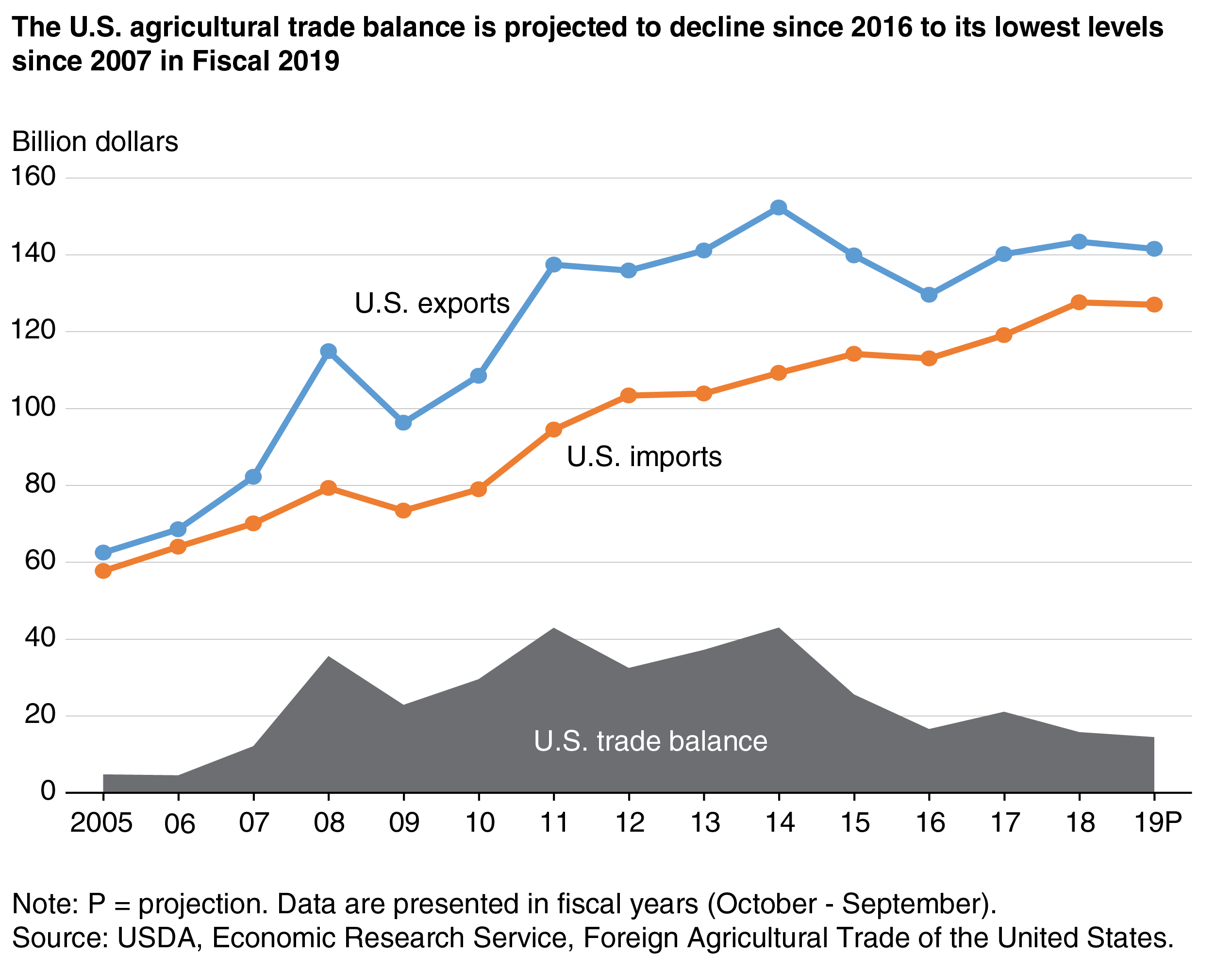 U S  Agricultural Export Data for the First Ten Months of