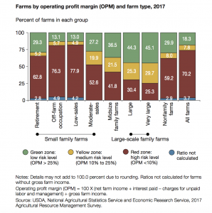 An Overview of U S  Farms From USDA's Economic Research Service - ProAg