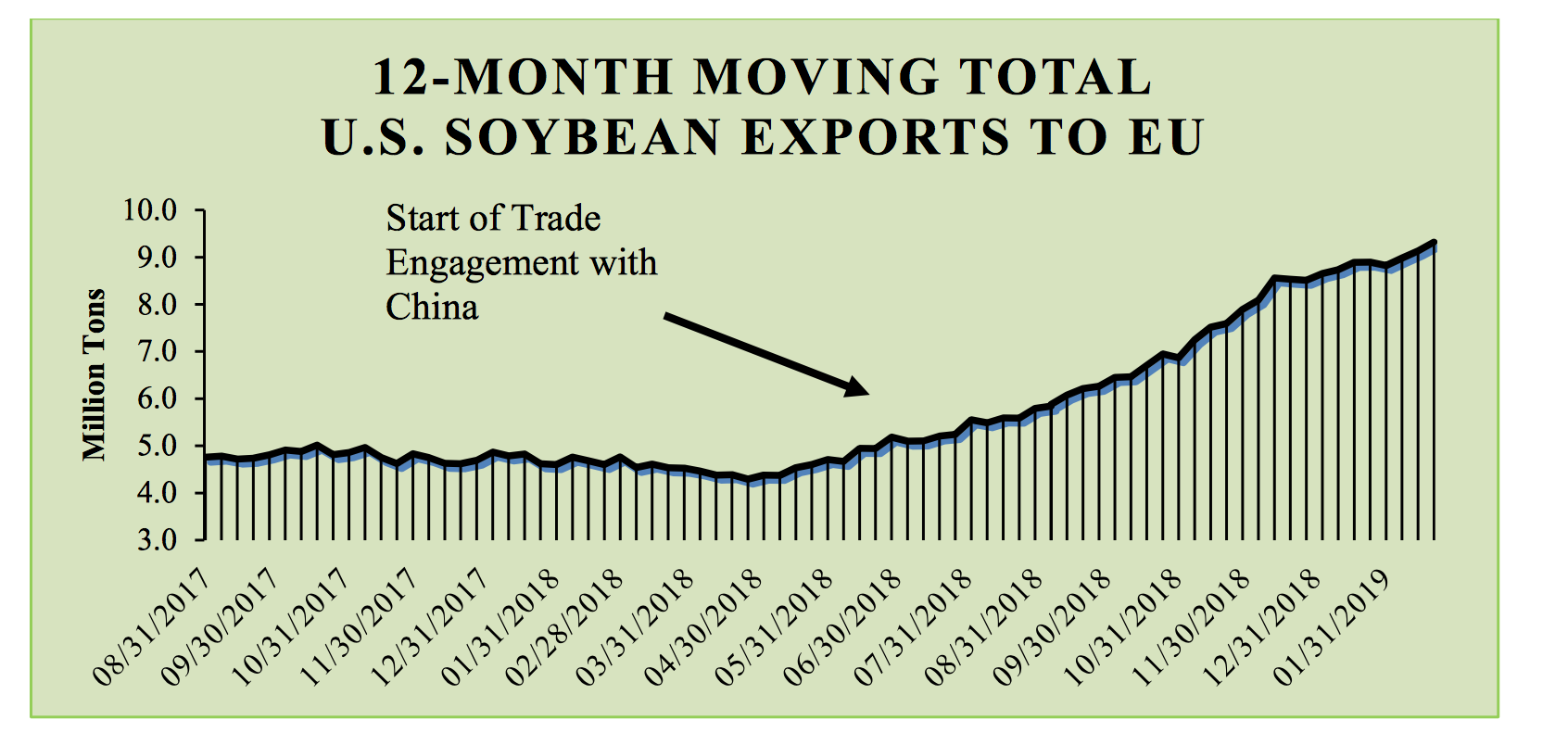 China Purchases U S  Soybeans and Sorghum, As Trade Talks