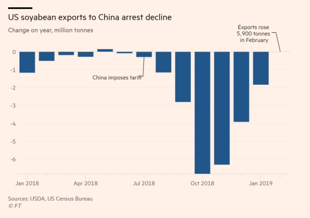 U S , China Trade Talks- Planned Timeline and Agricultural Issues