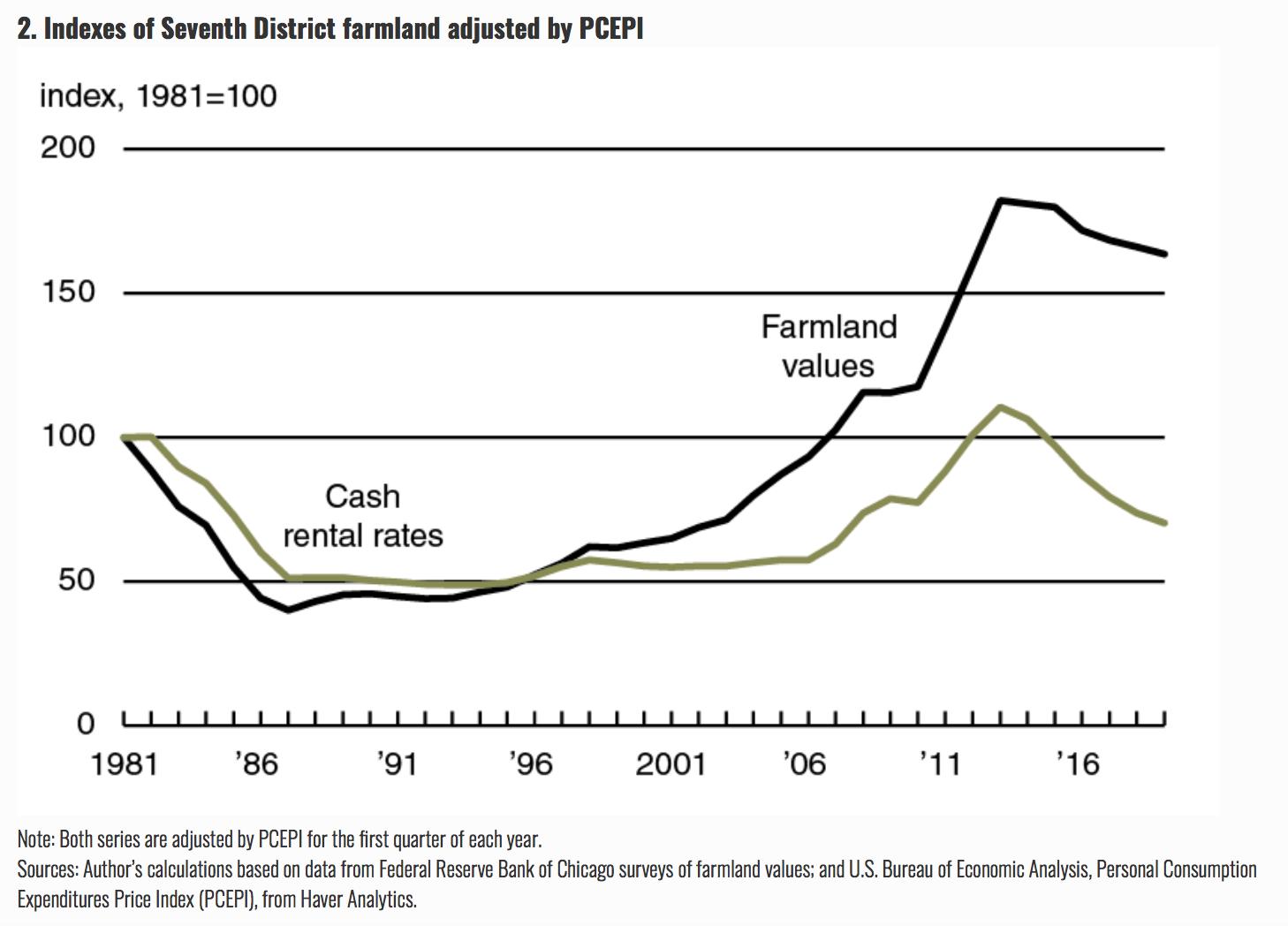 Federal Reserve Ag Credit Surveys- 2019 First Quarter Farm Economy