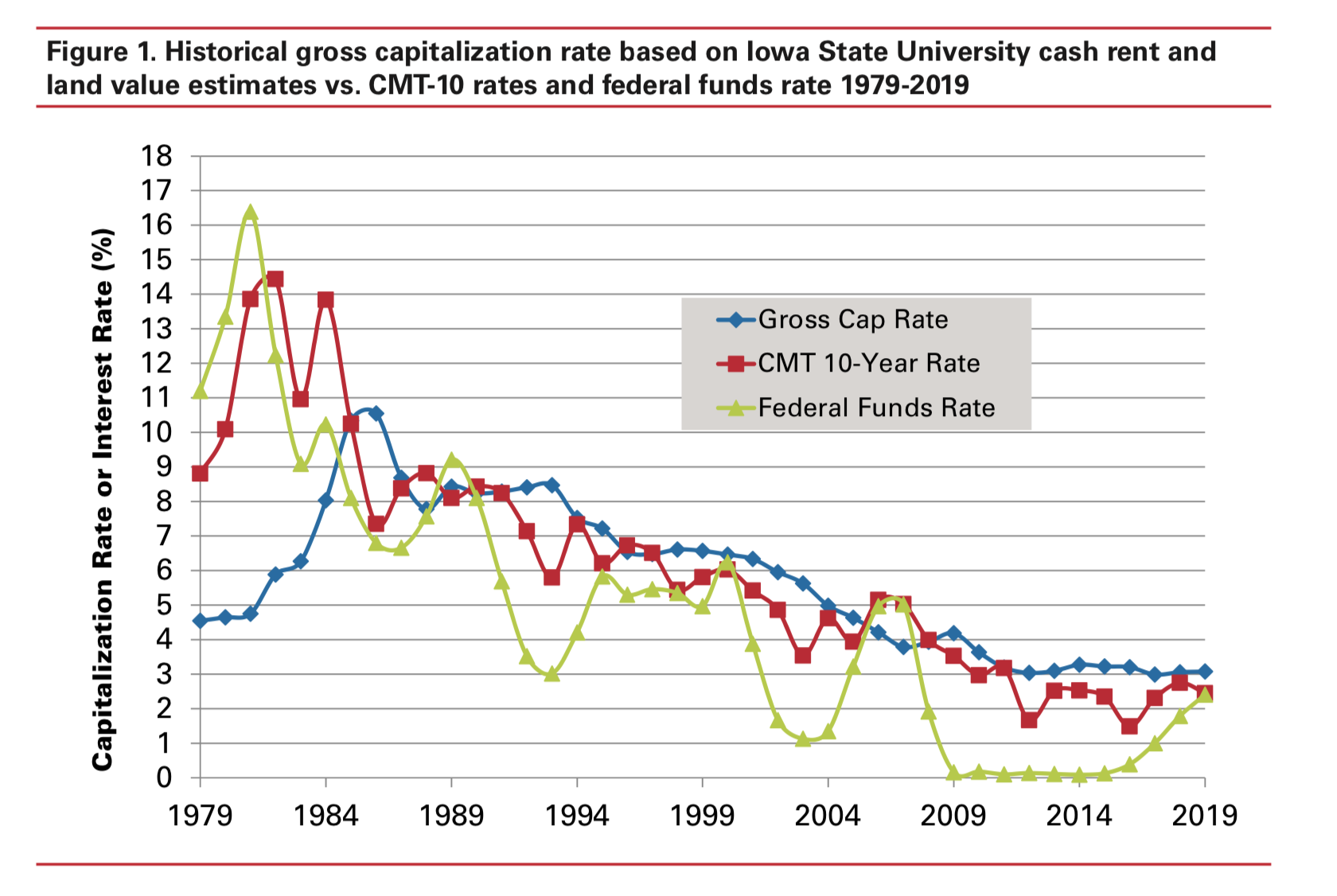 Perspectives on Corn Belt Farmland Values • Farm Policy News