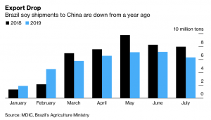 U S , China Trade War Persists as Markets Adjust and Farmers